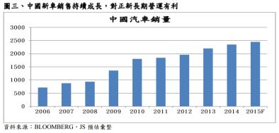 中國汽車銷量